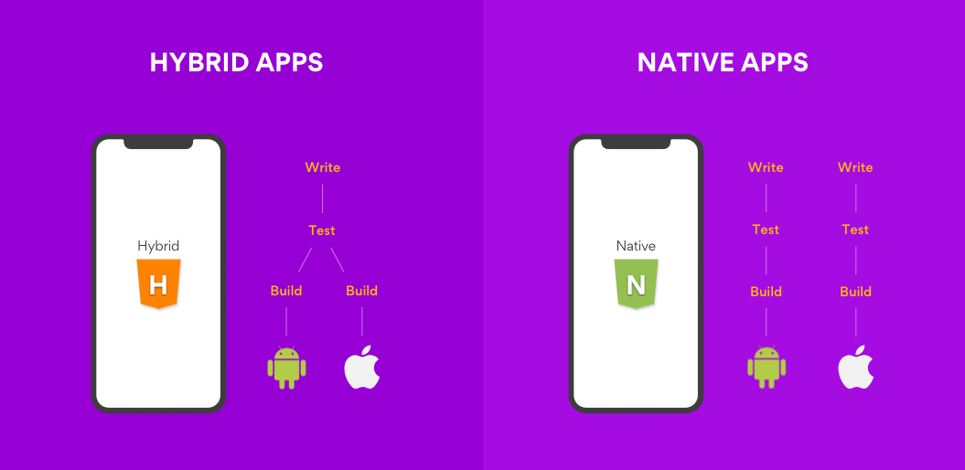 Hybrid vs. Native App Development: What to Choose for Your New Project