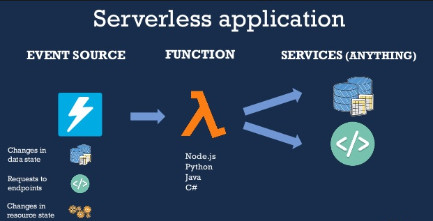5 Benefits of Serverless Applications